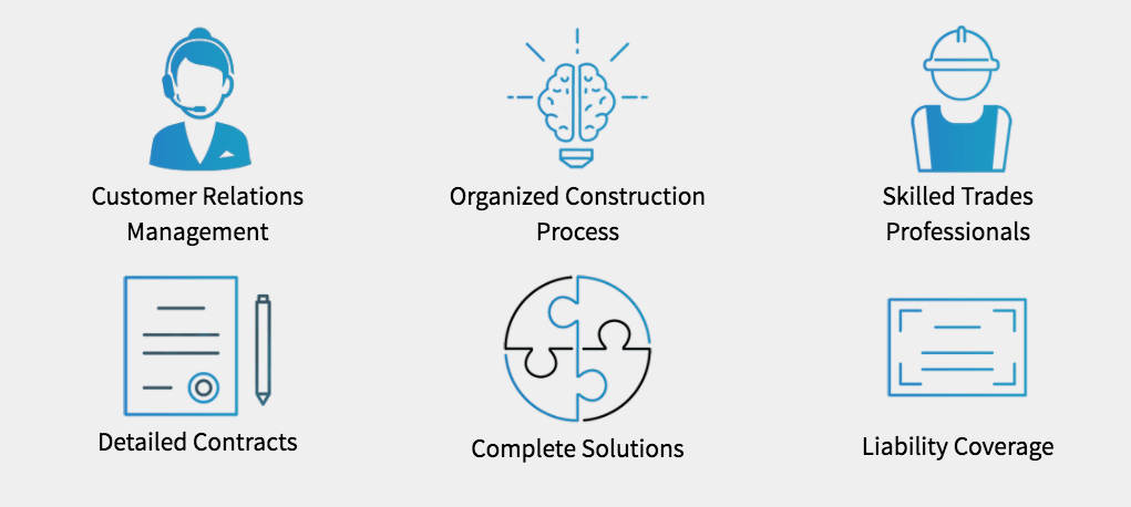 Customer Relations Management, Organized Construction Process, Skilled Trades Professionals, Detailed Contracts, Complete Solutions, & Liability Coverage